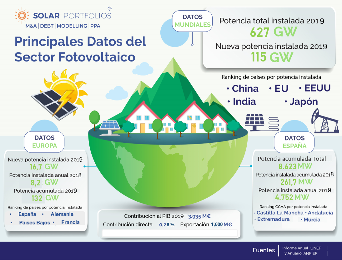 Datos sector fotovoltaico 2020_1.png
